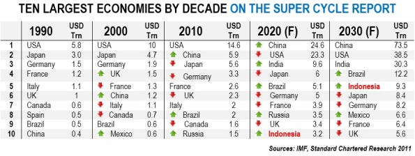 ten largest economies